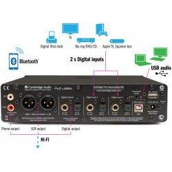 Cambridge Audio DacMagic Plus keitiklis (DAC)